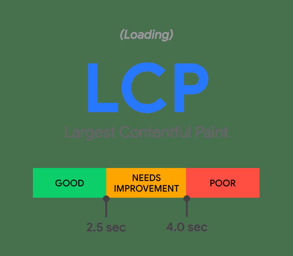 WebVitals - Largest Contentful Paint